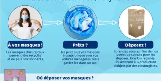 ON RECYCLE VOS MASQUES CHIRURGICAUX